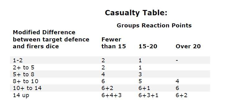 Casualty Table